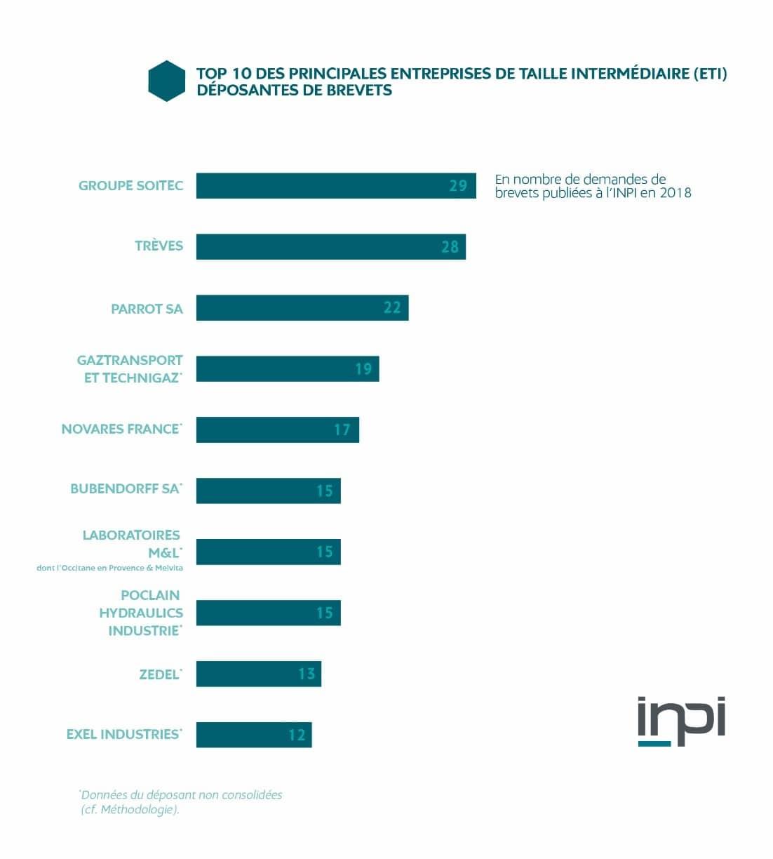 Top 10 des principales ETI déposantes de brevets en 2018, INPI