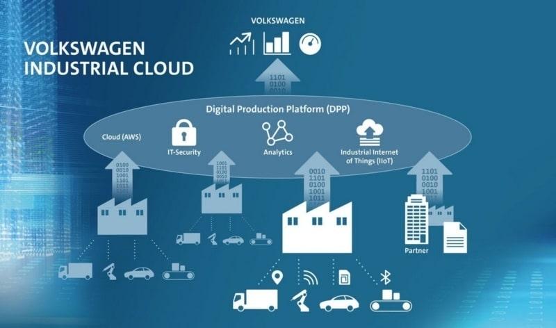 L'architecture de la plateforme de production numérique (DPP) est au cœur du nuage industriel de Volkswagen.