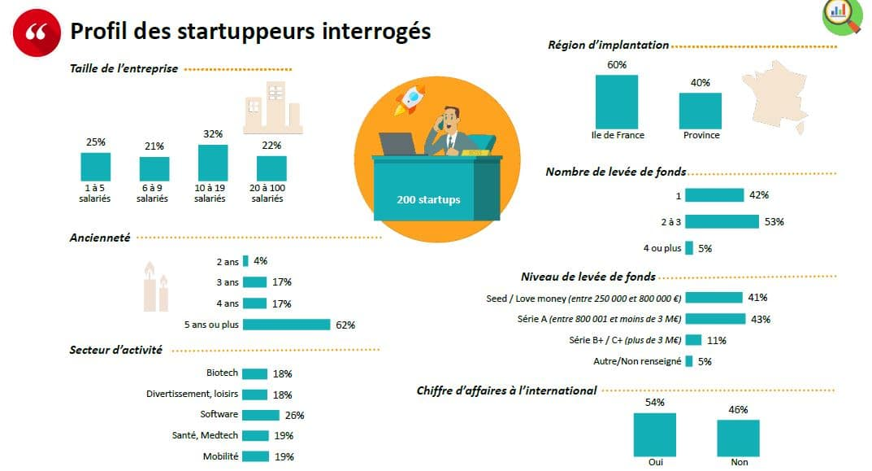 Profil start up interrogées baromètre bnp