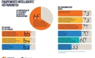 Infographie - Les consommateurs ne font pas confiance aux objets connectés