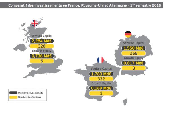Baromètre EY de l'investissement des entreprises innovantes 1er semestre 2018