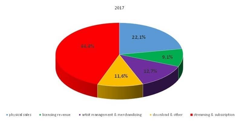 graphique des ventes de warner