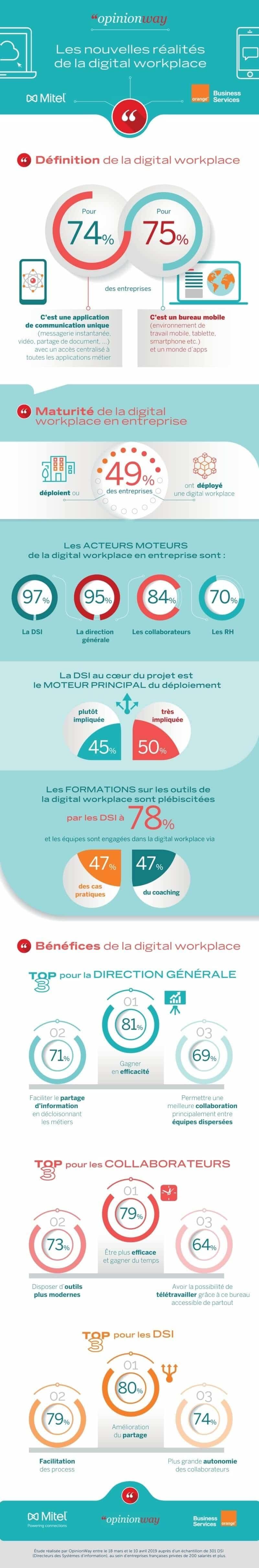 Les DSI français, aux avant-postes de la digitalisation de l'environnement de travail