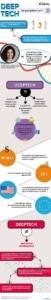 Infographie DeepTech