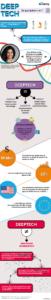 Infographie : DeepTech, de quoi parle-t-on ?