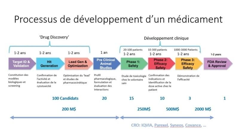 processus de développement d'un médicament