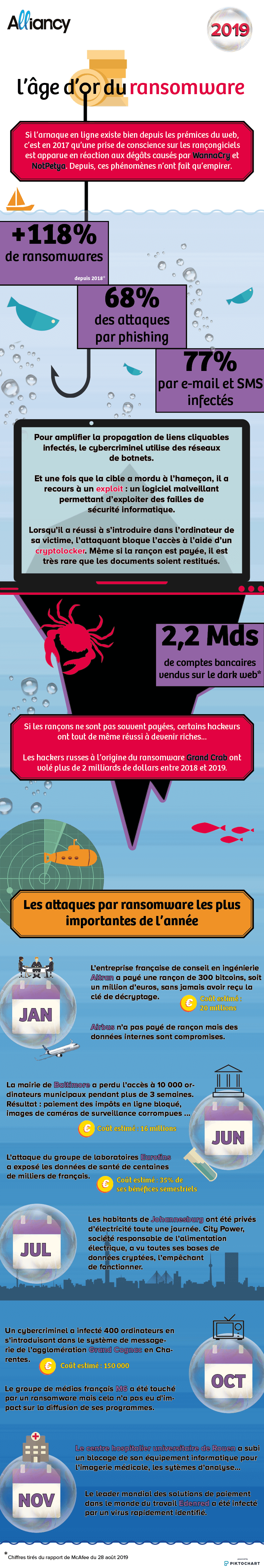 Infographie : L'âge d'or du ransomware