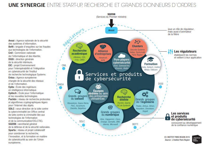 Cybersécurité - Synergie entre start-up, recherche et grands donneurs d'ordre (c) L'Institut Paris Region 2019