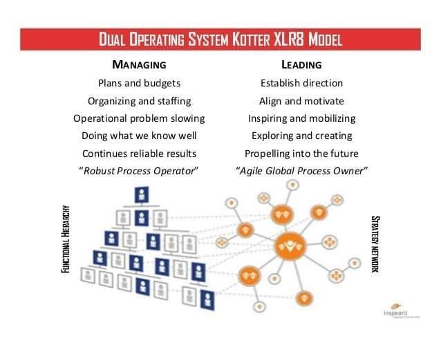 Selon cet expert, une entreprise peut progressivement transformer sa pyramide hiérarchique, en permettant à des équipes en réseau de se créer en transverse de l'organisation, sans tenir compte du niveau hiérarchique des collaborateurs.