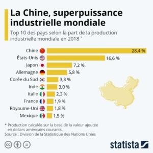 Chine superpuissance mondiale