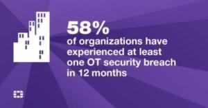 Ainsi, 78% des personnes interrogées comptent augmenter leur budget de sécurité ICS/SCADA cette année.