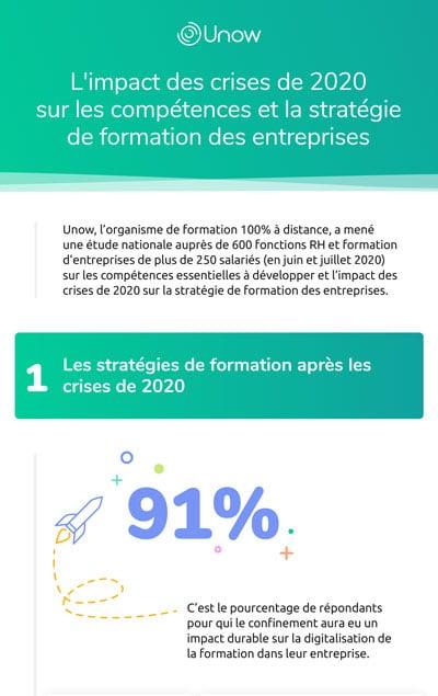 Infographie Unow- L'impact des crises de 2020 sur les compétences et la stratégie de formation des entreprises-extrait