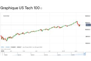 Évolution de l'indice Nasdaq 100 ces six derniers mois / source : IG