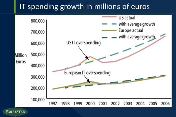 Graphique du cabinet Forrester montrant l'évolution des dépenses en IT en millions d'euros. Nous pouvons remarquer une nette montée au moment de la bulle internet des années 2000.