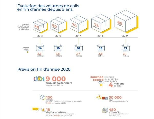 Évolution des volumes de colis en fin d'année depuis 5 ans et prévision pour 2020.