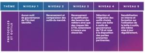 IA-de-confiance-5-niveaux