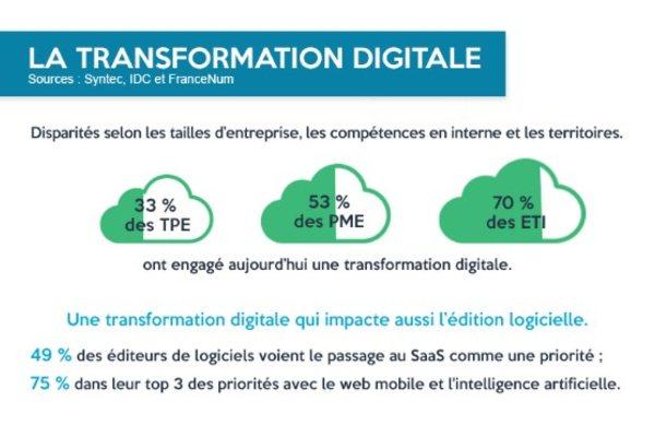 De manière générale, les plus petites entreprises sont les plus en retard : 33% des TPE et 53% des PME ont engagé une transformation digitale, contre 70% des ETI.