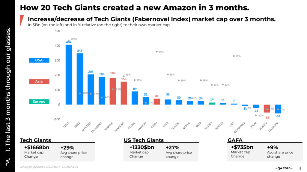 Les géants technologiques ont connu 23% d'augmentation des ventes (contre +18% en 2019), et une évolution de +27% des bénéfices avant impôt (EBITDA) (contre 16% en 2019). En comparaison, les entreprises du NYSE et du SBF 120 ont affiché 0% de croissance des ventes en 2019-2020.