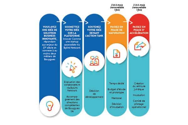 Les cinq bonnes raisons de « devenir intrapreneur » selon Bouygues