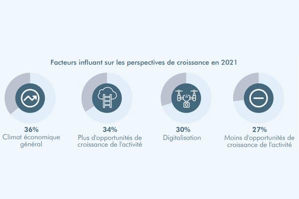 Facteurs-influant-perspective-croissance-2021