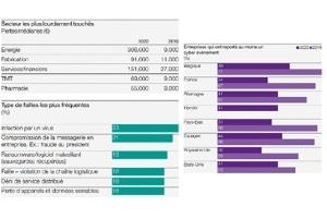 Dans le rapport Hiscox 2020 sur la gestion des cyber-risques, on apprend que les secteurs les plus lourdement touchés sont l'énergie, la fabrication, les services financiers et les TMT (Technologies – Media – Télécommunications). 44% des entreprises de chacun de ces secteurs ont rapporté au moins un incident ou une faille.