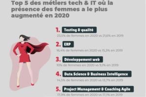 Metiers-Tech-IT-Femmes