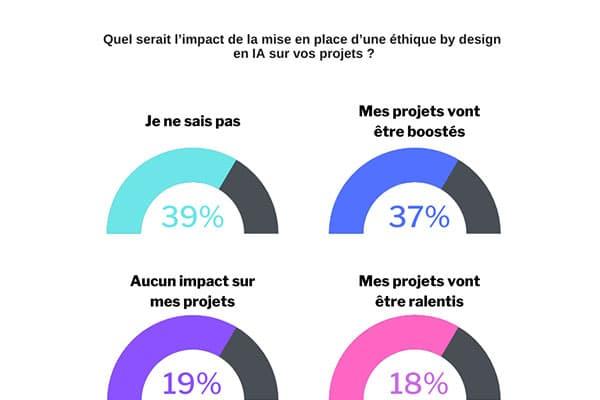 Quel-serait-l'impact-de-la-mise-en-place-d'une-éthique-by-design-en-IA-sur-vos-projets