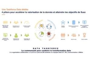 Les 4 piliers de la Taskforce Data de Suez.