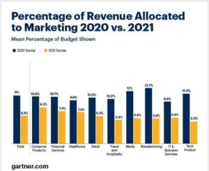cmo-spend-survey-2021-industry-budgets