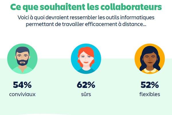 Investissements-IT--Collaborateurs-Atlassian