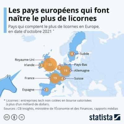 Licornes europe statista