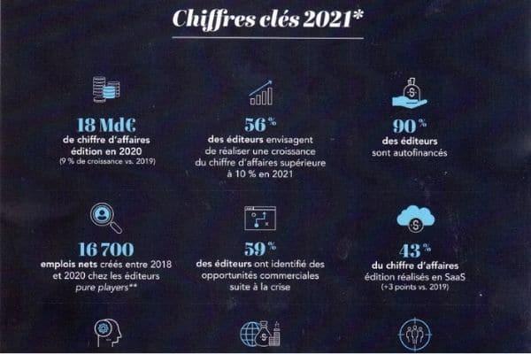 TOP 250 des éditeurs français