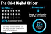 Infographie - Le métier de Chief digital officer