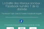 Infographie - La battle des réseaux sociaux : Facebook numéro 1 de la donnée