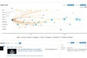 Talkwalker Diffusion Map social media