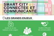 Infographie - Smart city : connectée et communicante