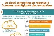 « Le cloud computing en réponse à 3 enjeux stratégiques des entreprises