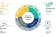 performance digitale des entreprises » d'Accenture