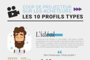 10 profils types d'acheteurs