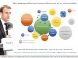 Infographie - présidentielle 2017 : Les mots qui ont fait gagner Macron