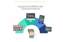 Infographie - Les moyens de paiement actuels et prospectifs