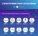 Infographie - L'écosystème start-up en Israël