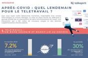 Infographie -  L'après-crise : quel lendemain pour le télétravail ?