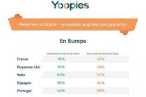 Rentrée scolaire : les Français plus impatients que leurs voisins européens