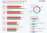 [Infographie] Impact du Covid-19 sur l'industrie informatique