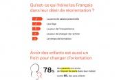 [Infographie] Qu'est-ce qui freine les Français dans leur désir de reconversion ?