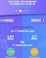 [Infographie] Les start-ups pendant la crise du Covid-19 en France et Israël