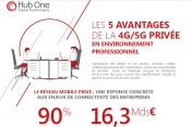 [Infographie] Les avantages de la 4g/5g privée en environnement professionnel