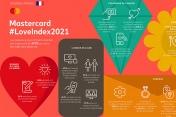 [Infographie] 25% des Français ont eu un rendez-vous amoureux virtuel cette année via Zoom ou Facetime