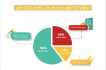 Sanctions-RGPD-en-2020